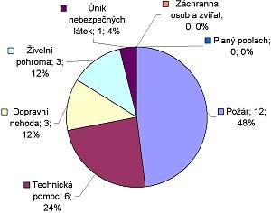 Statistika - 4q