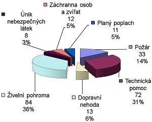 Statistika 2009