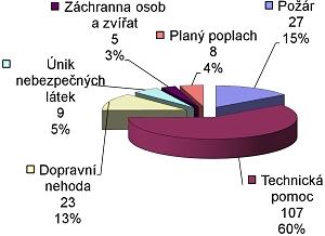 Statistika 2010