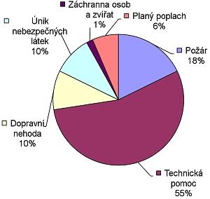 Statistika - 3. čtvrtletí 2012