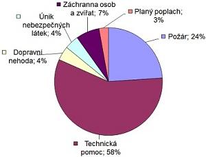 Statistika 3. čtvrtletí 2013