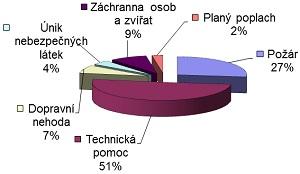 Statistika 2013