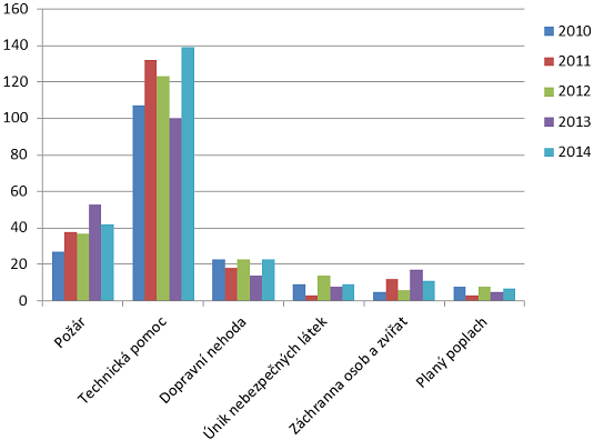Porovnání 1. až 4.q 2014