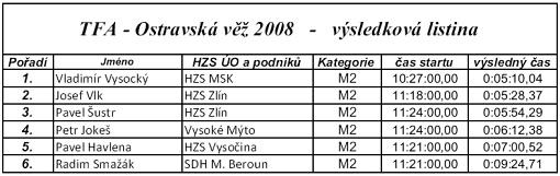 200809292107_tfa-ostrava-2008-vysledky-b
